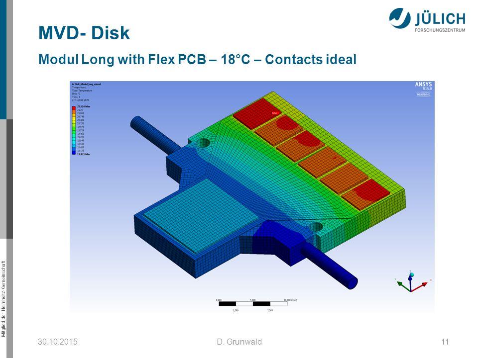 Mitglied der Helmholtz-Gemeinschaft 30.10.2015D. Grunwald11 MVD- Disk Modul Long with Flex PCB – 18°C – Contacts ideal