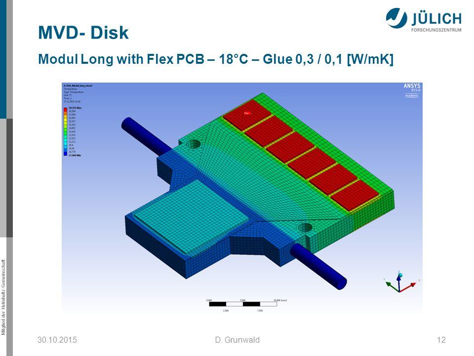 Mitglied der Helmholtz-Gemeinschaft 30.10.2015D. Grunwald12 MVD- Disk Modul Long with Flex PCB – 18°C – Glue 0,3 / 0,1 [W/mK]