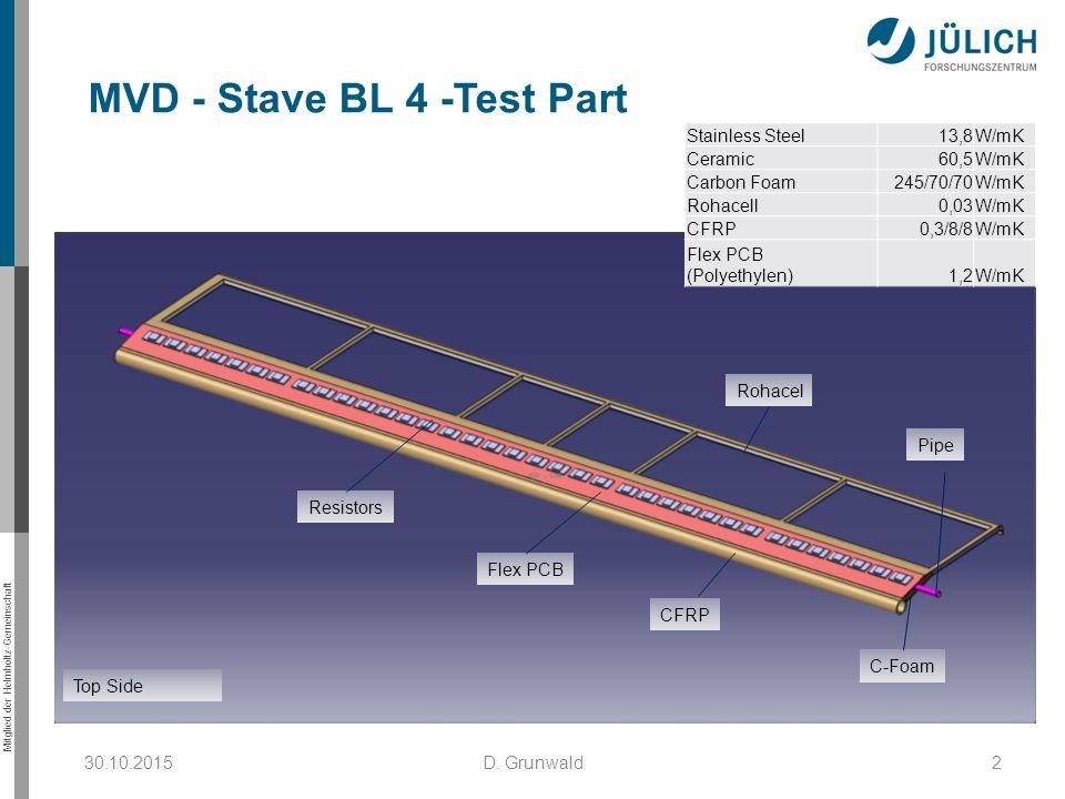 Mitglied der Helmholtz-Gemeinschaft MVD - Stave BL 4 -Test Part 30.10.20152D. Grunwald Top Side CFRP Flex PCB Resistors C-Foam Rohacel Pipe Stainless