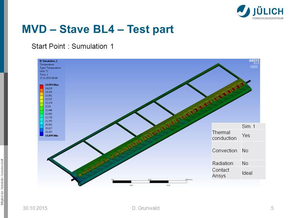 Mitglied der Helmholtz-Gemeinschaft 30.10.2015D. Grunwald5 MVD – Stave BL4 – Test part Start Point : Sumulation 1 Sim. 1 Thermal conduction Yes Convec
