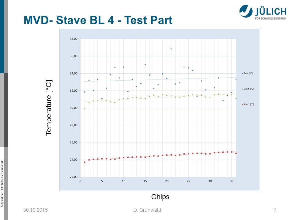 Mitglied der Helmholtz-Gemeinschaft MVD- Stave BL 4 - Test Part 30.10.20157D. Grunwald Temperature [°C] Chips