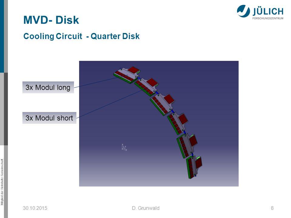 Mitglied der Helmholtz-Gemeinschaft 30.10.2015D. Grunwald8 MVD- Disk Cooling Circuit - Quarter Disk 3x Modul long 3x Modul short