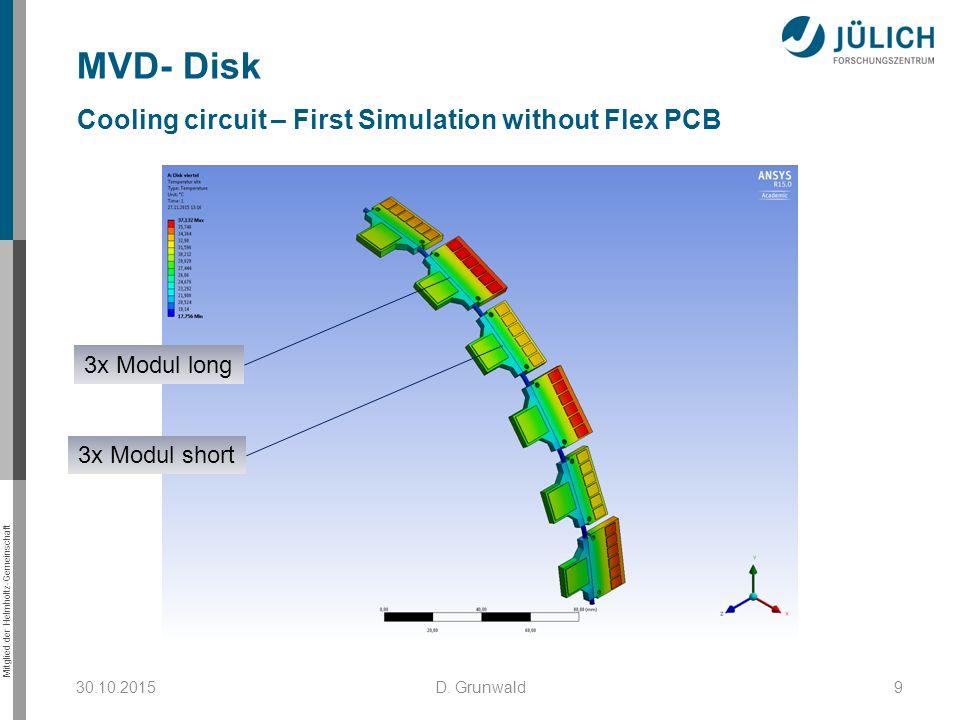Mitglied der Helmholtz-Gemeinschaft 30.10.2015D. Grunwald9 MVD- Disk Cooling circuit – First Simulation without Flex PCB 3x Modul long 3x Modul short