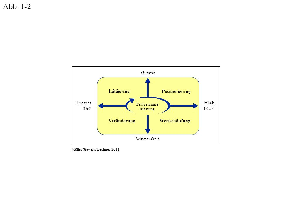 Prozess Wie. Initiierung Positionierung WertschöpfungVeränderung Genese Wirksamkeit Inhalt Was.