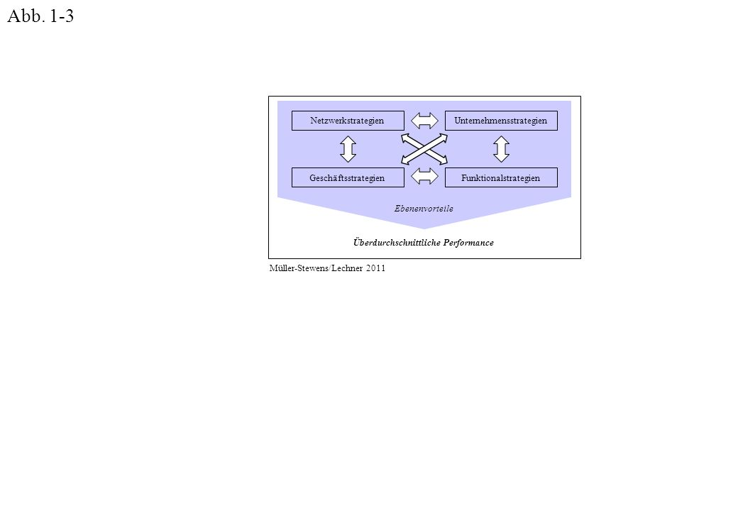 Funktionalstrategien UnternehmensstrategienNetzwerkstrategien Geschäftsstrategien Ebenenvorteile Überdurchschnittliche Performance Müller-Stewens/Lechner 2011 Abb.