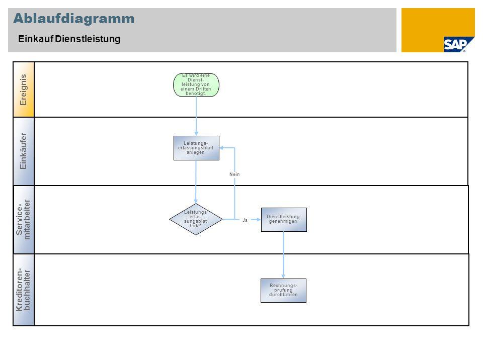 Ablaufdiagramm Einkauf Dienstleistung Einkäufer Service- mitarbeiter Ereignis Kreditoren- buchhalter Leistungs -erfas- sungsblat t ok? Leistungs- erfa