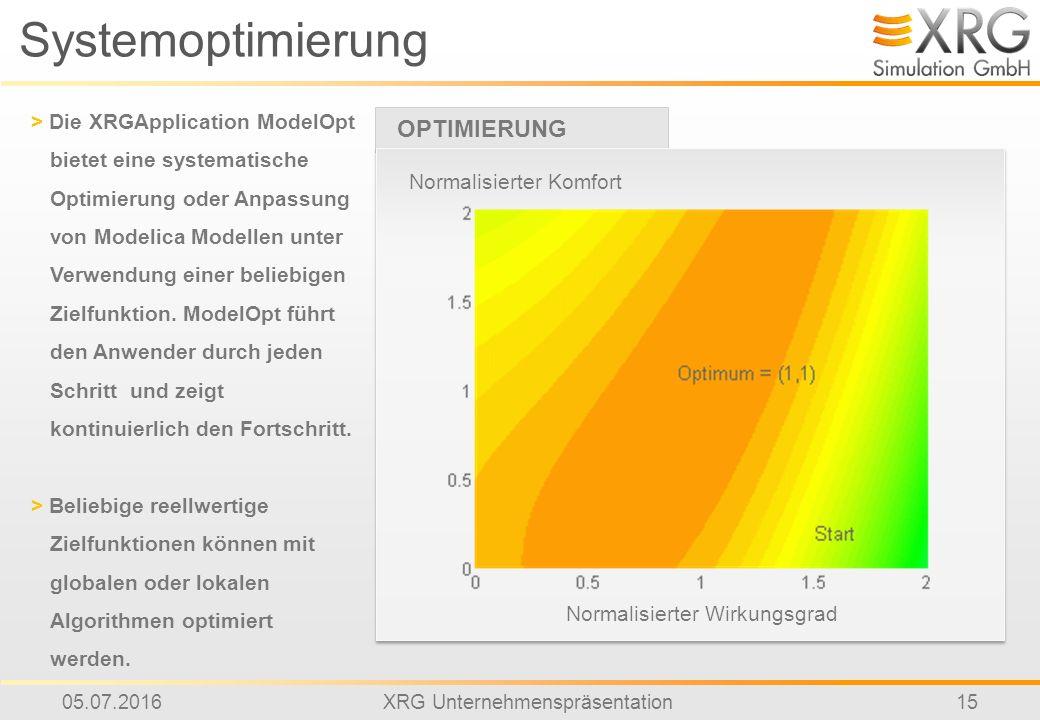 05.07.2016XRG Unternehmenspräsentation15 Systemoptimierung OPTIMIERUNG > Die XRGApplication ModelOpt bietet eine systematische Optimierung oder Anpassung von Modelica Modellen unter Verwendung einer beliebigen Zielfunktion.