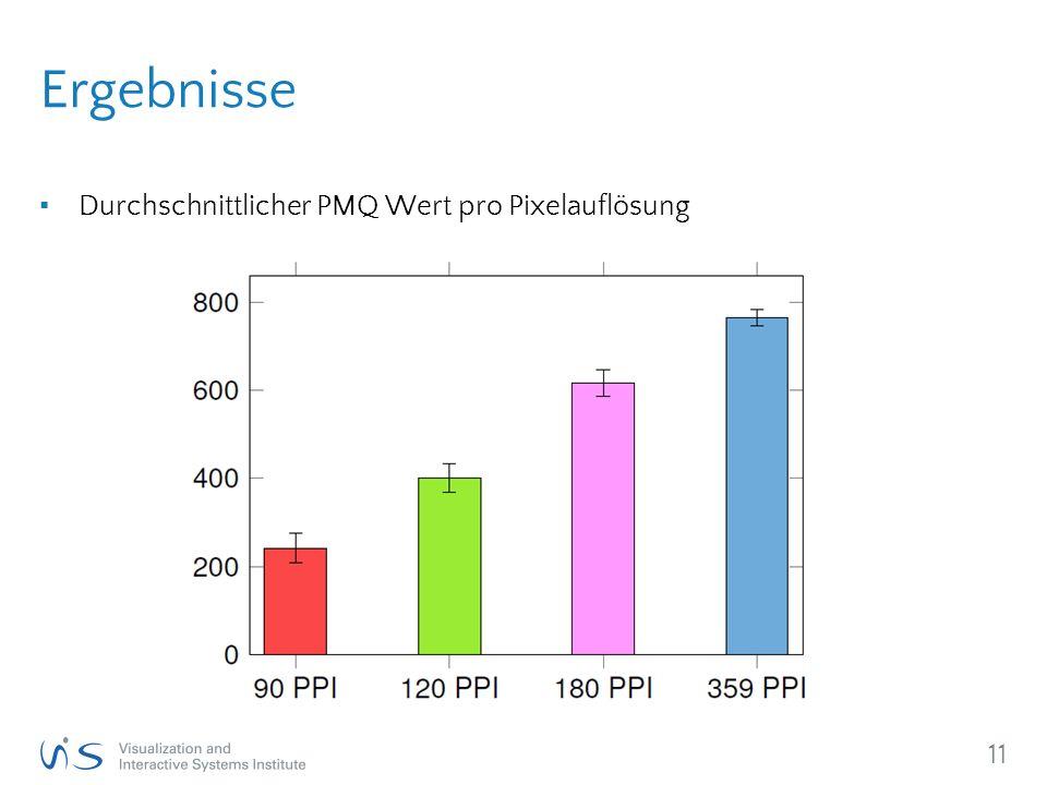 11 Ergebnisse ▪ Durchschnittlicher PMQ Wert pro Pixelauflösung