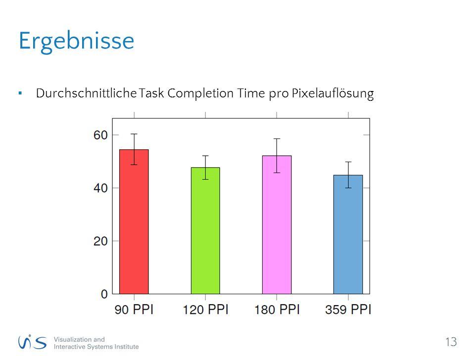 13 Ergebnisse ▪ Durchschnittliche Task Completion Time pro Pixelauflösung