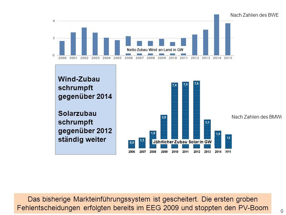 0 Wind-Zubau schrumpft gegenüber 2014 Solarzubau schrumpft gegenüber 2012 ständig weiter Nach Zahlen des BWE Nach Zahlen des BMWi Das bisherige Markteinführungssystem ist gescheitert.