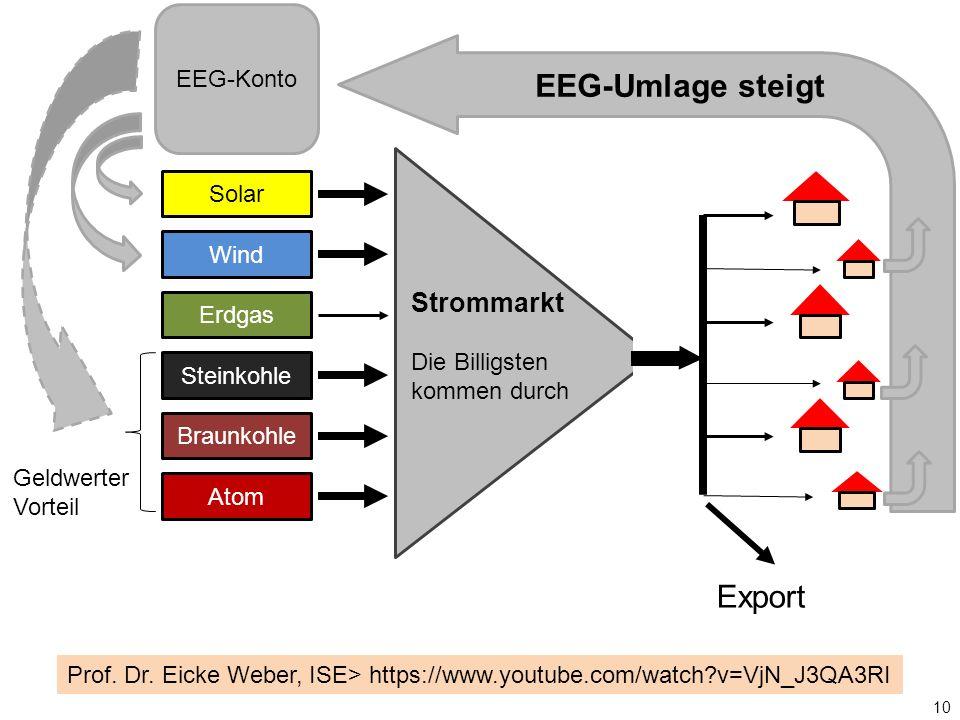 Solar Wind Erdgas Steinkohle Braunkohle Atom Strommarkt Die Billigsten kommen durch EEG-Konto EEG-Umlage steigt Export 10 Prof.