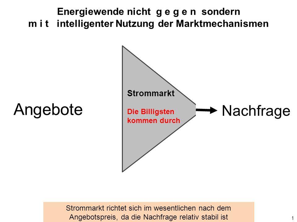 Solar + Speicher Wind + Speicher Erdgas Steinkohle Braunkohle Atom Strommarkt Die Billigsten kommen durch 2 Strommarkt ist zukunftsblind Nachfrage