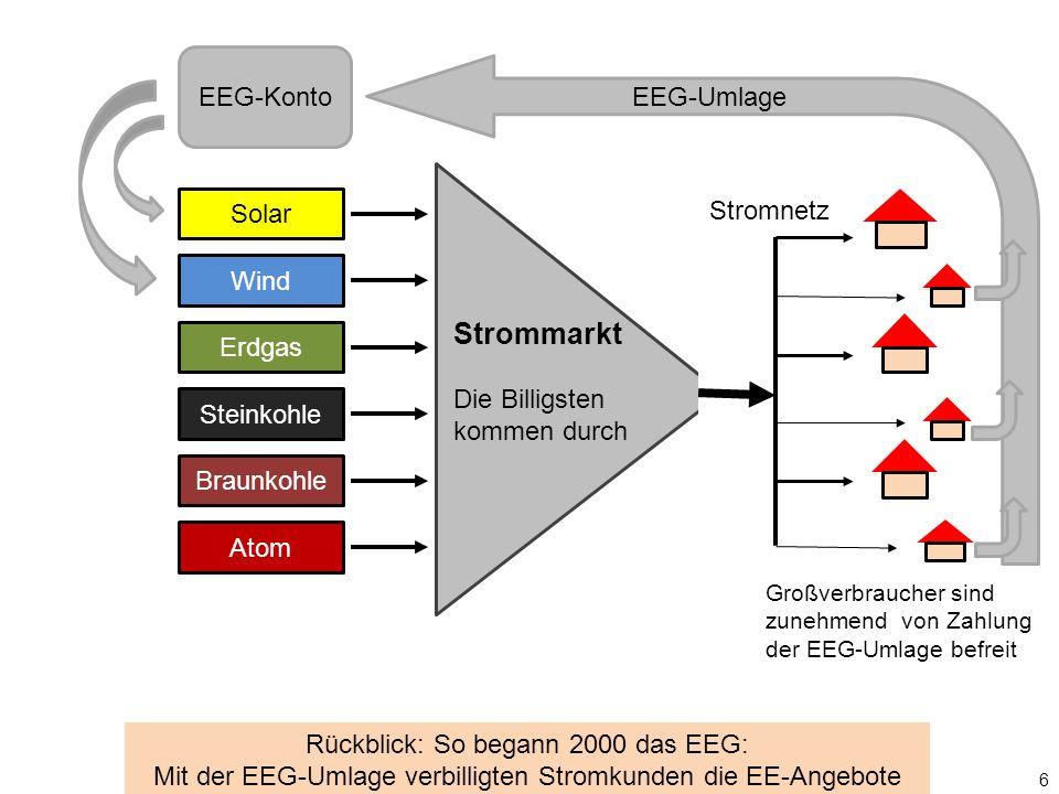Solar Wind Erdgas Steinkohle Braunkohle Atom Strommarkt Die Billigsten kommen durch Stromnetz EEG-Konto EEG-Umlage 6 Rückblick: So begann 2000 das EEG: Mit der EEG-Umlage verbilligten Stromkunden die EE-Angebote Großverbraucher sind zunehmend von Zahlung der EEG-Umlage befreit