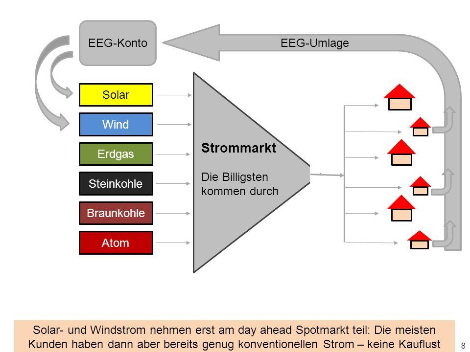 Solar Wind Erdgas Steinkohle Braunkohle Atom Strommarkt Die Billigsten kommen durch EEG-Konto EEG-Umlage steigt 9 2009 Änderung des Wälzungsmechanismus: EEG-Umlage steigt seitdem schneller als die Auszahlungen für Sonne und Wind.