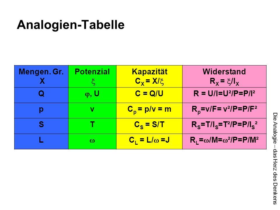 Die Analogie – das Herz des Denkens Analogien-Tabelle Mengen. Gr. X Potenzial  Kapazität C X = X/  Widerstand R X =  /I X Q , U C = Q/UR = U/I=U²/