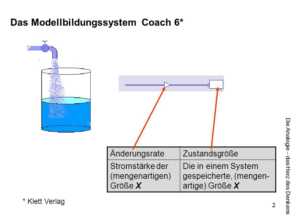 Die Analogie – das Herz des Denkens 2 Das Modellbildungssystem Coach 6* ÄnderungsrateZustandsgröße Stromstärke der (mengenartigen) Größe X Die in eine