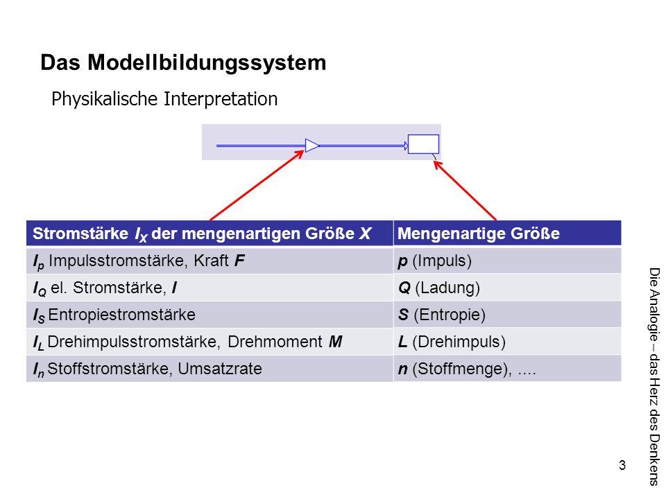 Die Analogie – das Herz des Denkens 3 Das Modellbildungssystem Physikalische Interpretation Mengenartige Größe p (Impuls) Q (Ladung) S (Entropie) L (D