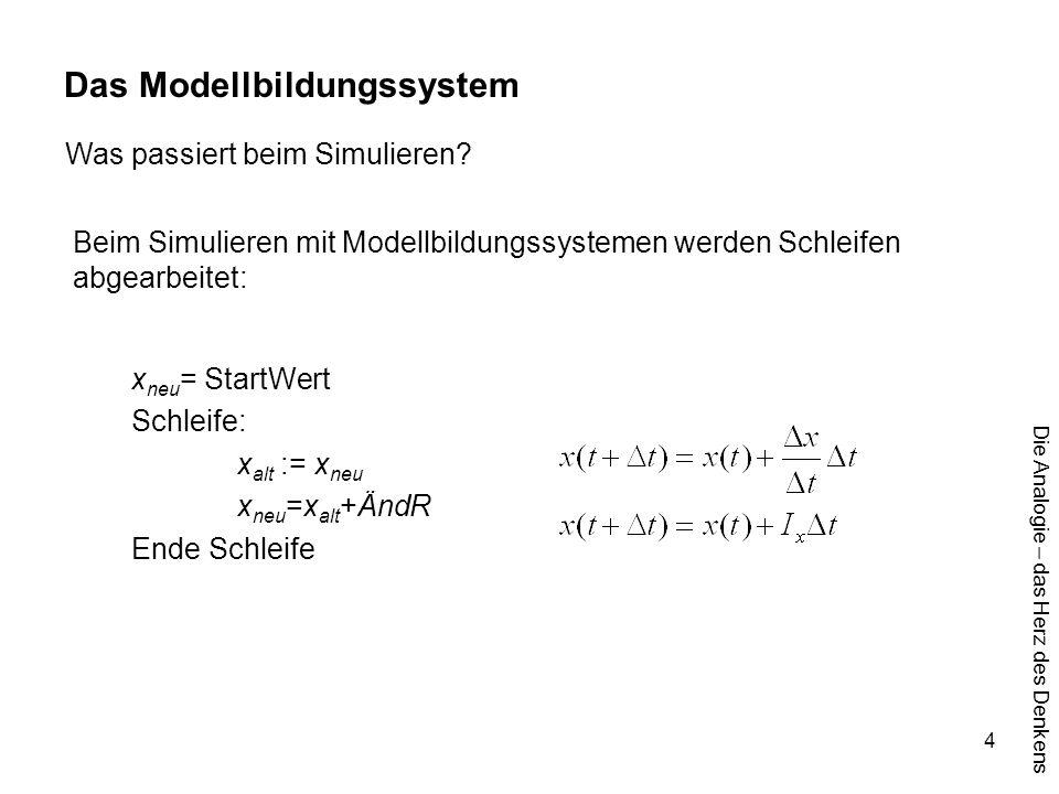 Die Analogie – das Herz des Denkens 4 Das Modellbildungssystem Beim Simulieren mit Modellbildungssystemen werden Schleifen abgearbeitet: x neu = Start