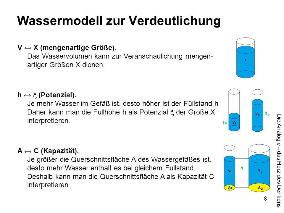 Die Analogie – das Herz des Denkens 9 Wassermodell zur Verdeutlichung Die formelmäßigen Beziehungen sind auch entsprechend: = *  = * = /  = / ACXCX AV V V CXCX CXCX hA h h X X X    mengenartige Größe Kapazität Potenzial