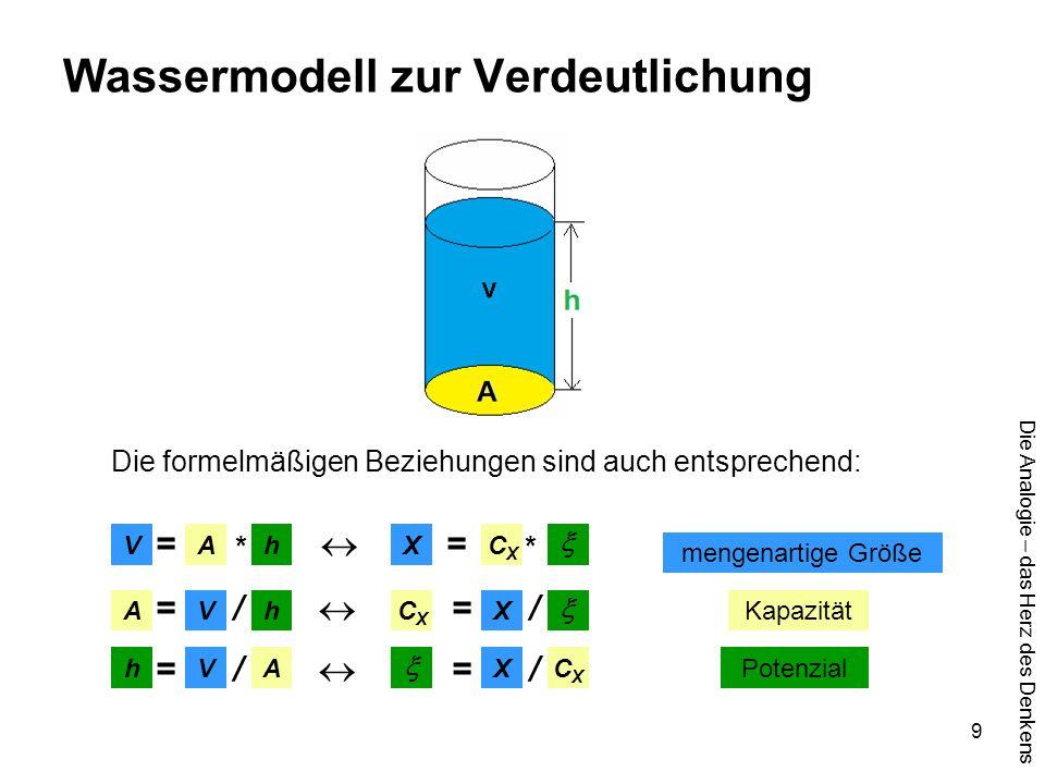 Die Analogie – das Herz des Denkens 9 Wassermodell zur Verdeutlichung Die formelmäßigen Beziehungen sind auch entsprechend: = *  = * = / 
