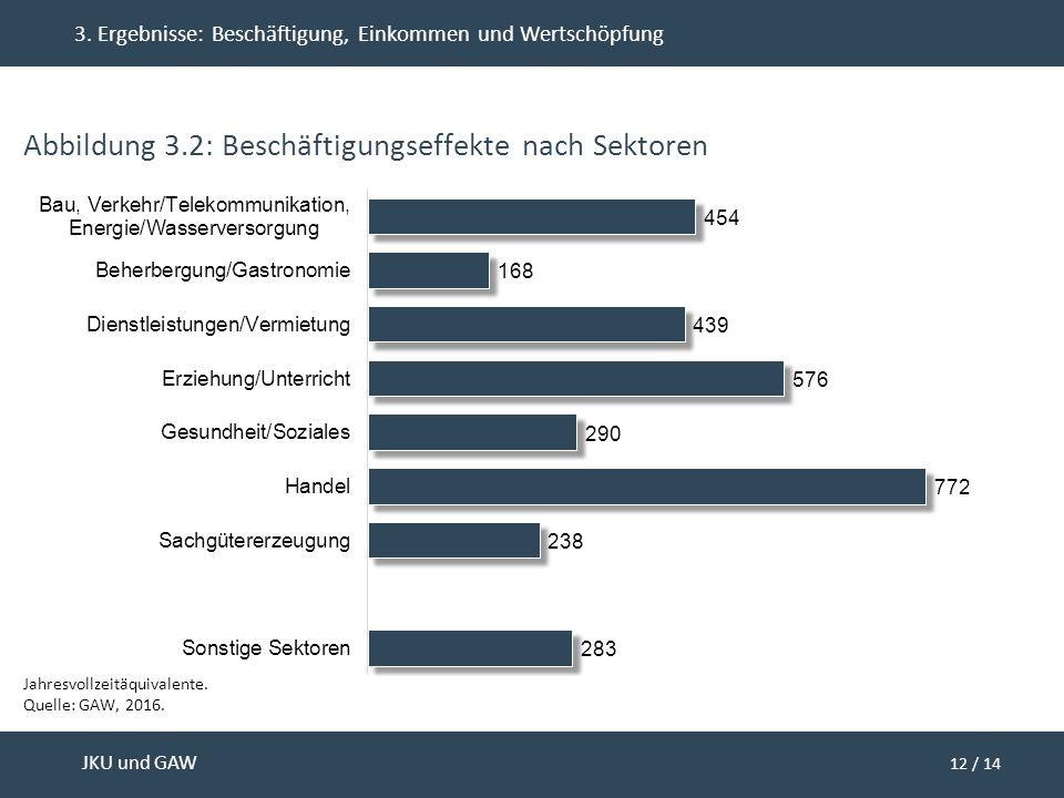 12 / 14 JKU und GAW 3. Ergebnisse: Beschäftigung, Einkommen und Wertschöpfung Abbildung 3.2: Beschäftigungseffekte nach Sektoren Jahresvollzeitäquival