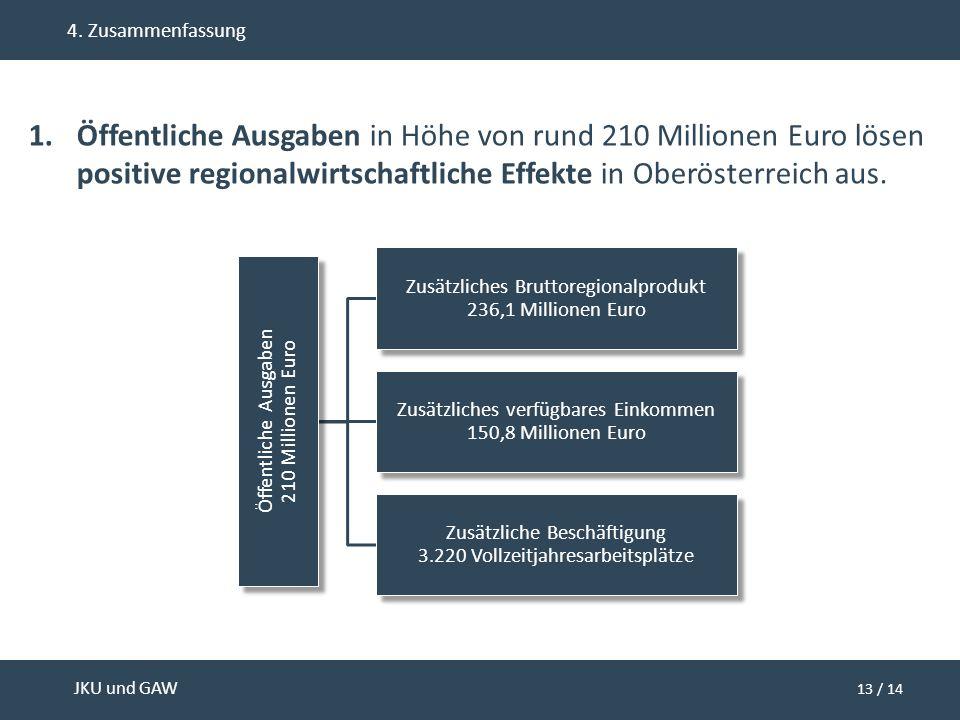 13 / 14 JKU und GAW 4. Zusammenfassung 1.Öffentliche Ausgaben in Höhe von rund 210 Millionen Euro lösen positive regionalwirtschaftliche Effekte in Ob