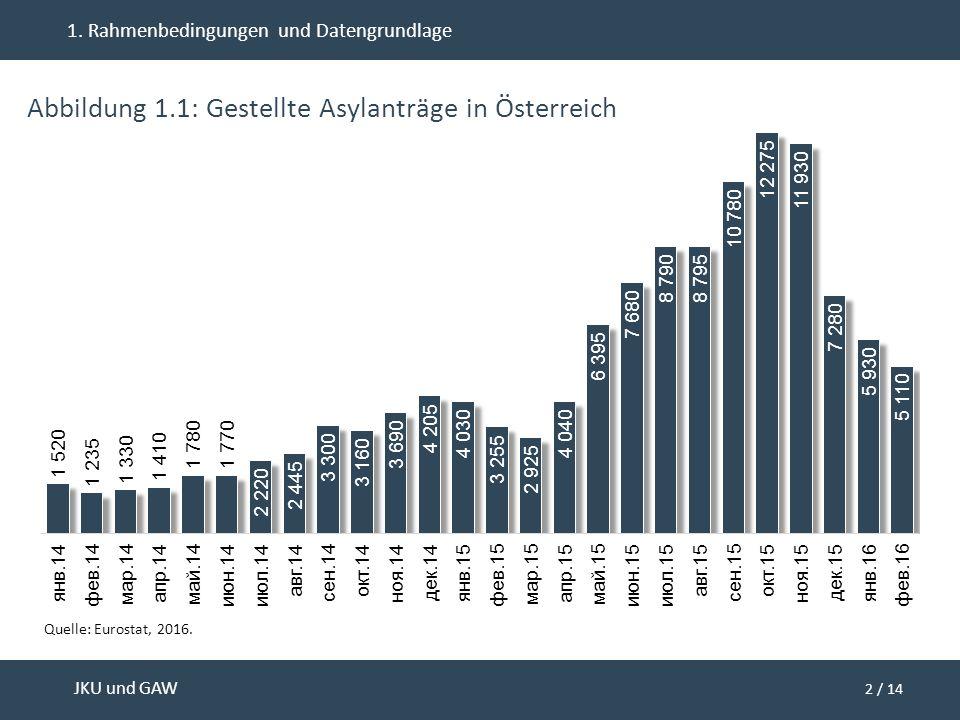 2 / 14 JKU und GAW 1. Rahmenbedingungen und Datengrundlage Abbildung 1.1: Gestellte Asylanträge in Österreich Quelle: Eurostat, 2016.