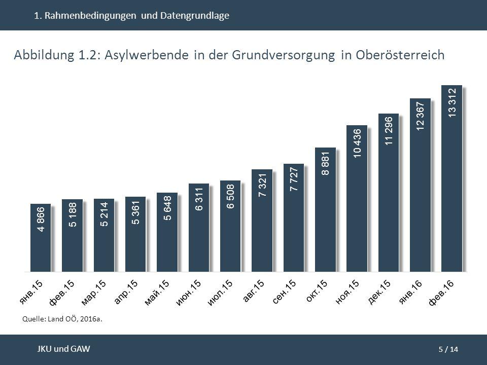 5 / 14 JKU und GAW 1. Rahmenbedingungen und Datengrundlage Abbildung 1.2: Asylwerbende in der Grundversorgung in Oberösterreich Quelle: Land OÖ, 2016a