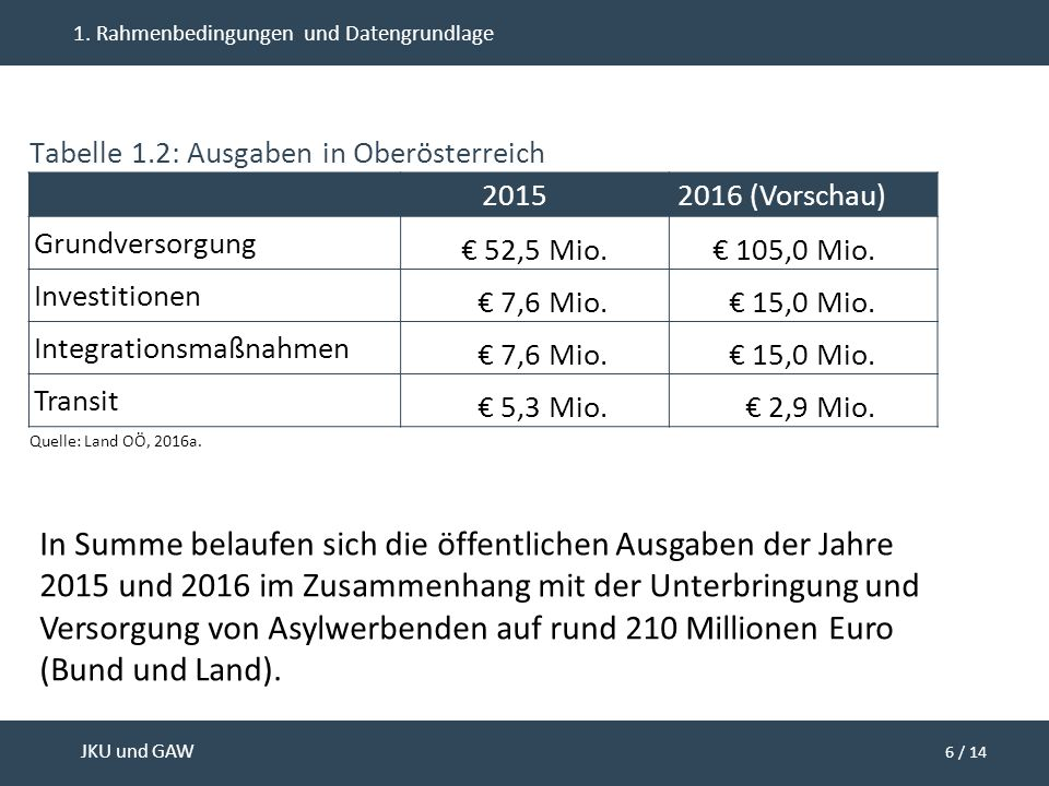 6 / 14 JKU und GAW 1. Rahmenbedingungen und Datengrundlage 20152016 (Vorschau) Grundversorgung € 52,5 Mio.€ 105,0 Mio. Investitionen € 7,6 Mio.€ 15,0