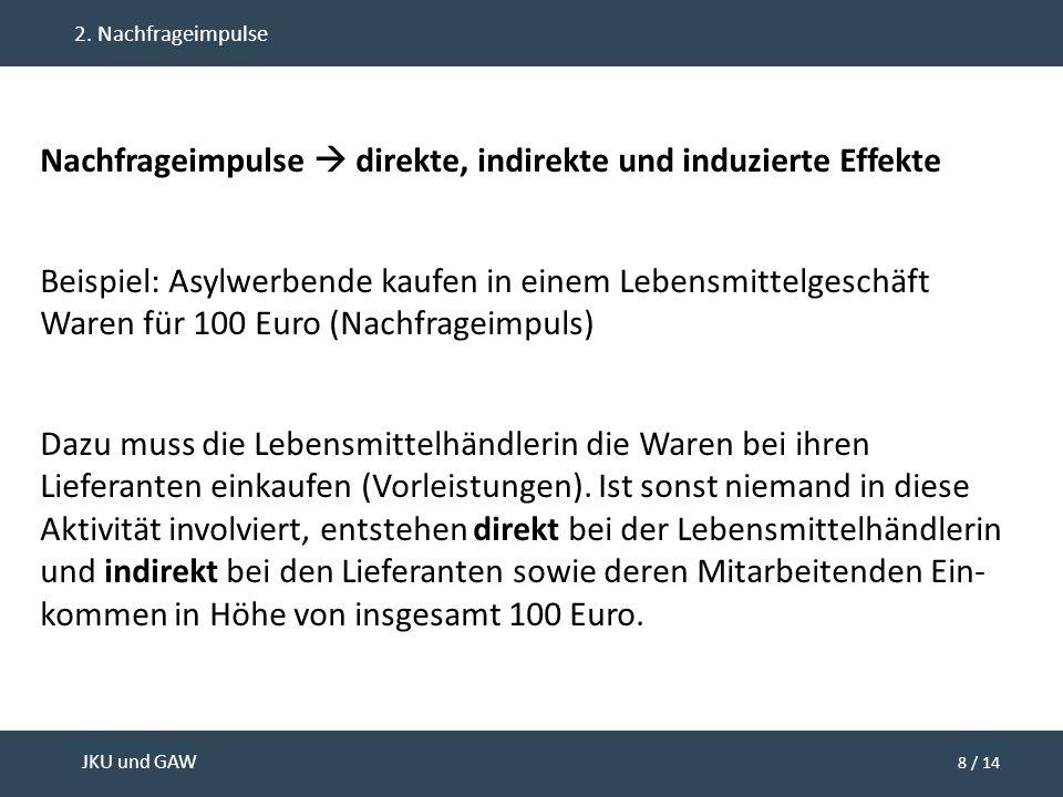 8 / 14 JKU und GAW 2. Nachfrageimpulse Nachfrageimpulse  direkte, indirekte und induzierte Effekte Beispiel: Asylwerbende kaufen in einem Lebensmitte
