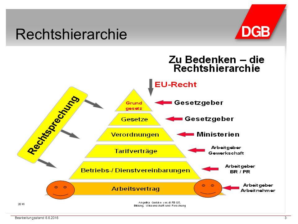 Rechtshierarchie 3 Bearbeitungsstand: 6.6.2016