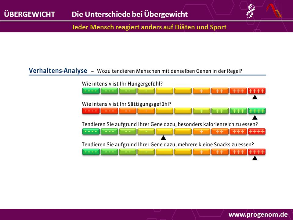 ÜBERGEWICHTDie Unterschiede bei Übergewicht Jeder Mensch reagiert anders auf Diäten und Sport www.progenom.de