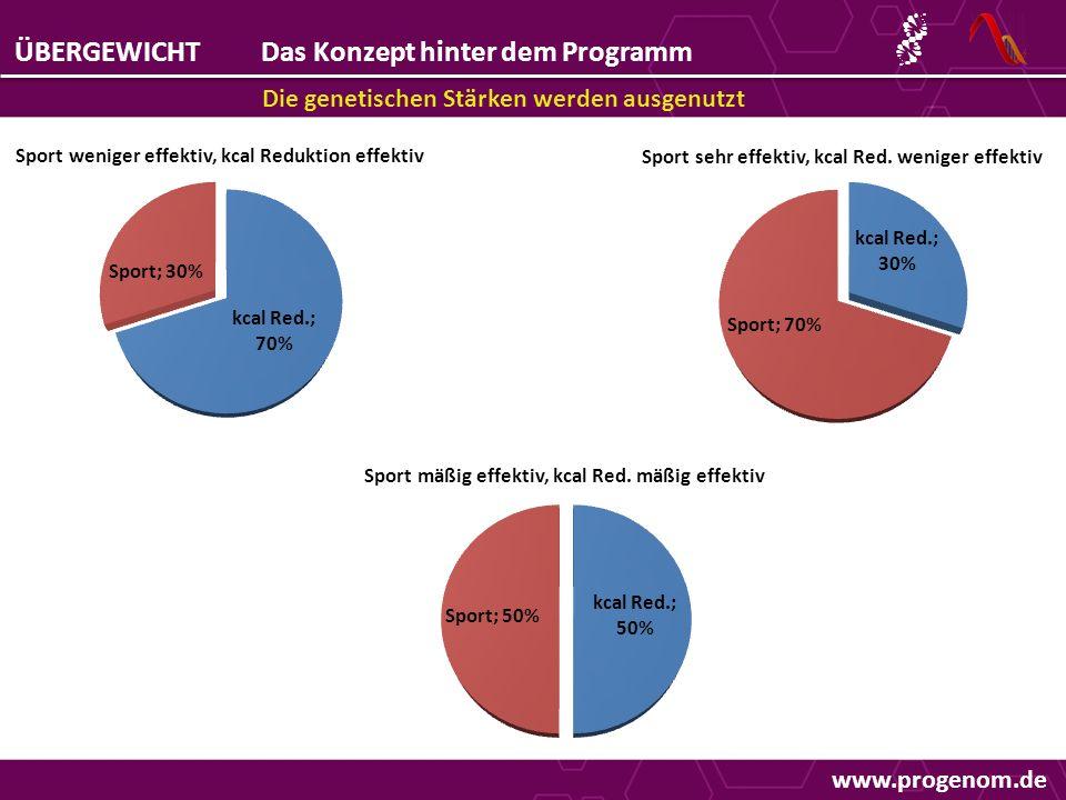 ÜBERGEWICHTDas Konzept hinter dem Programm Die genetischen Stärken werden ausgenutzt www.progenom.de