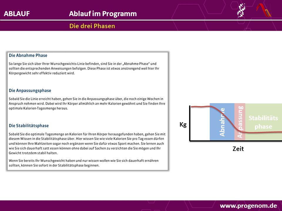 ABLAUFAblauf im Programm Die drei Phasen Abnahme Anpassung Stabilitäts phase Kg Zeit www.progenom.de