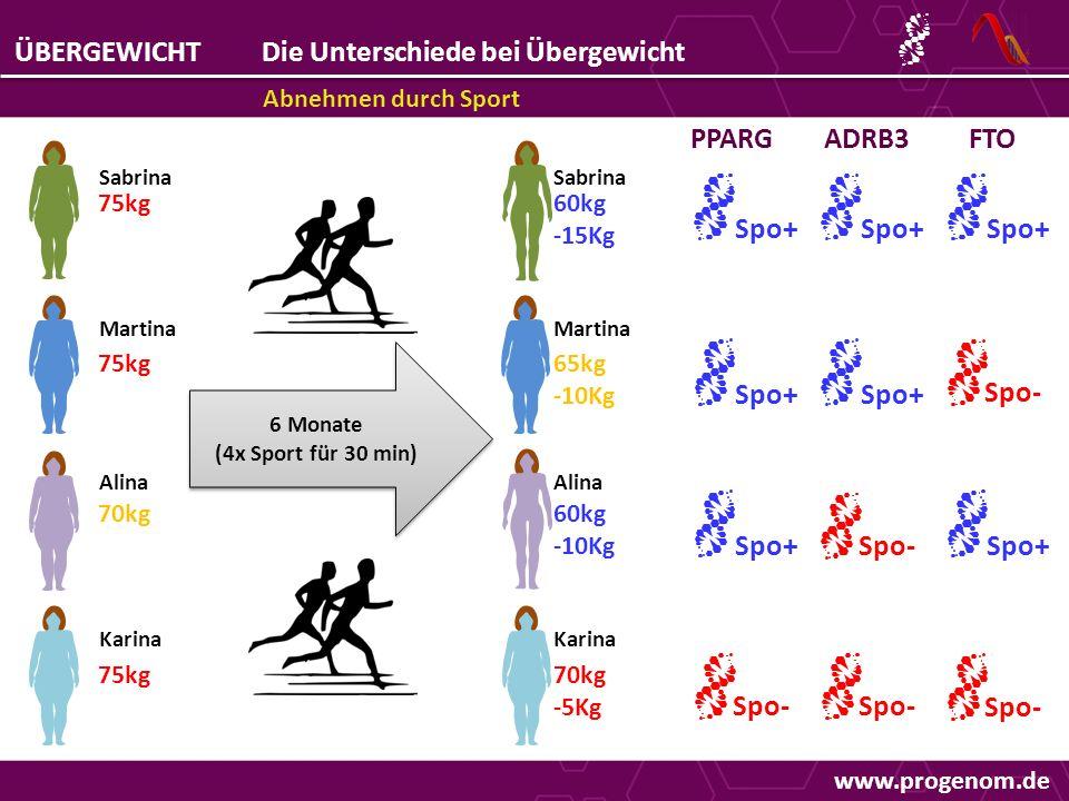 www.progenom.de ÜBERGEWICHTDie Unterschiede bei Übergewicht Abnehmen durch Sport 75kg 70kg 75kg Sabrina Martina Alina Karina PPARG Spo- Spo+ 6 Monate (4x Sport für 30 min) 6 Monate (4x Sport für 30 min) Spo+ Sabrina Martina Alina Karina 60kg -15Kg 65kg -10Kg 60kg -10Kg 70kg -5Kg Spo+ Spo- Spo+ Spo- ADRB3FTO