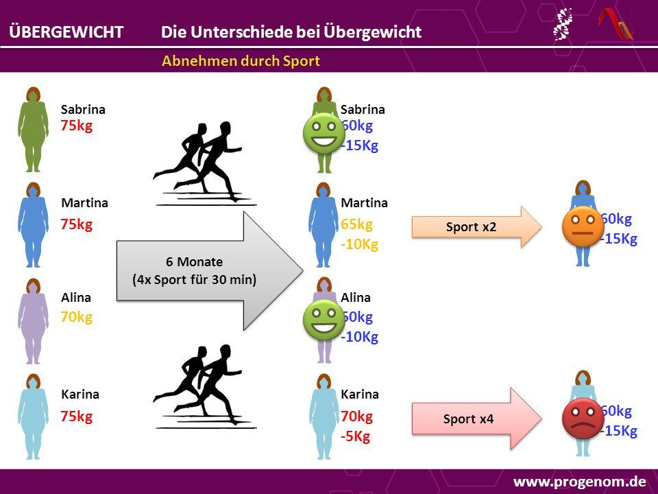ÜBERGEWICHTDie Unterschiede bei Übergewicht Abnehmen durch Sport 75kg 70kg 75kg Sabrina Martina Alina Karina 6 Monate (4x Sport für 30 min) 6 Monate (