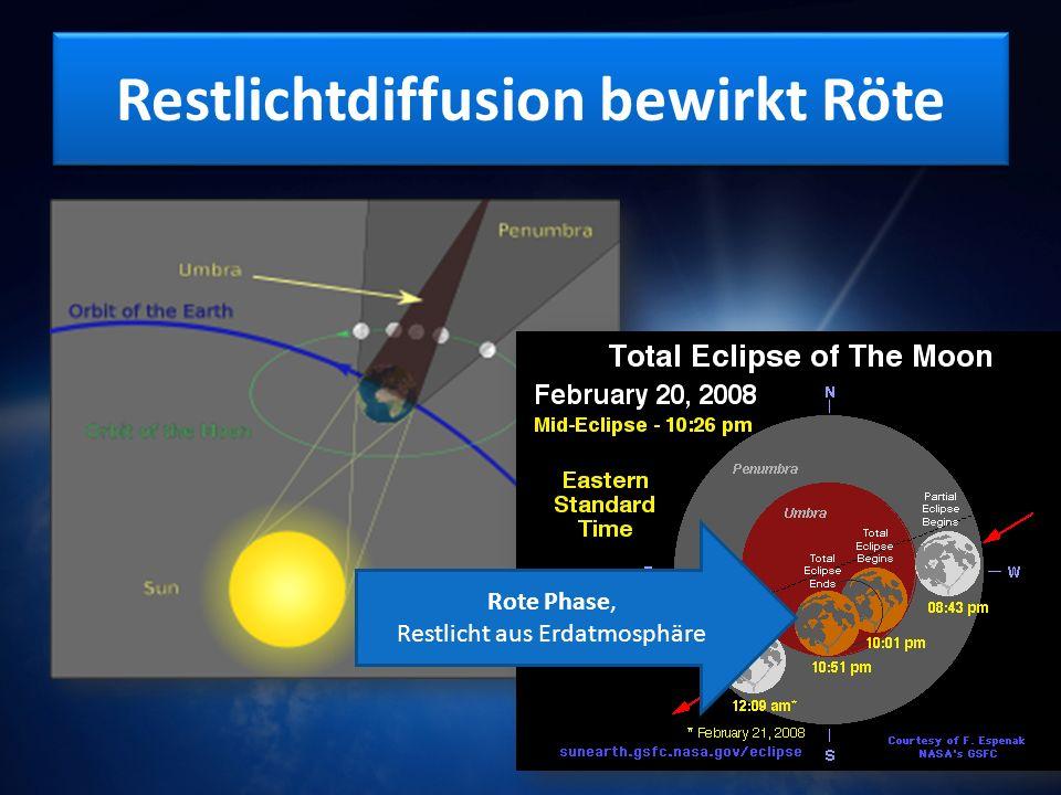 Restlichtdiffusion bewirkt Röte Rote Phase, Restlicht aus Erdatmosphäre