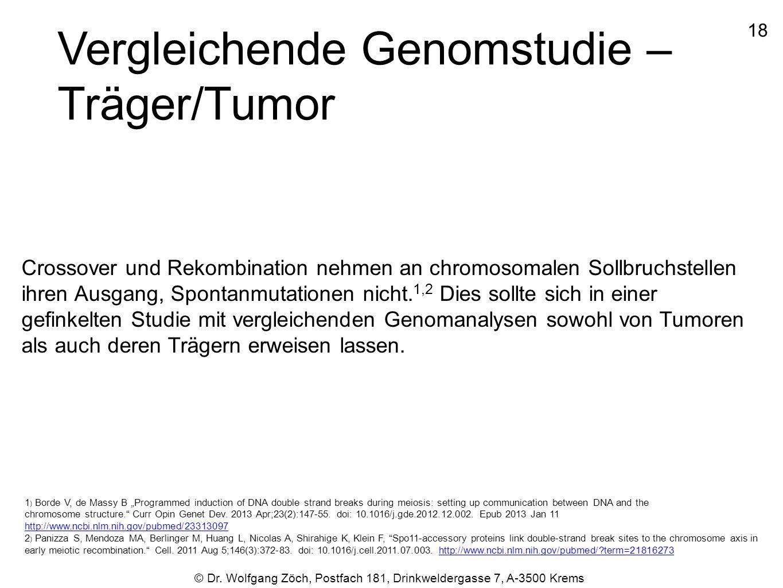 1818 © Dr. Wolfgang Zöch, Postfach 181, Drinkweldergasse 7, A-3500 Krems Vergleichende Genomstudie – Träger/Tumor Crossover und Rekombination nehmen a