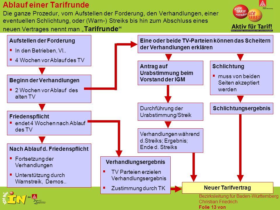 IG Metall Bezirksleitung für Baden-Württemberg Christian Friedrich Folie 13 von Aufstellen der Forderung  In den Betrieben, Vl..  4 Wochen vor Ablau