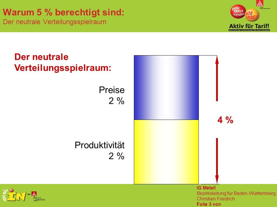 IG Metall Bezirksleitung für Baden-Württemberg Christian Friedrich Folie 4 von Warum 5 % berechtigt sind: Große Schieflage bei der Einkommensverteilung Löhne und Gehälter Gewinne von Produktionsunternehmen Große Schieflage bei der Einkommensverteilung Veränderung 2004 gegenüber 1993 in Prozent Quelle: Statistisches Bundesamt