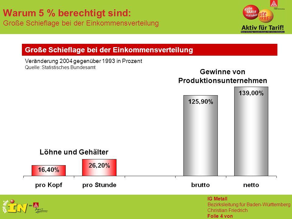 IG Metall Bezirksleitung für Baden-Württemberg Christian Friedrich Folie 4 von Warum 5 % berechtigt sind: Große Schieflage bei der Einkommensverteilun