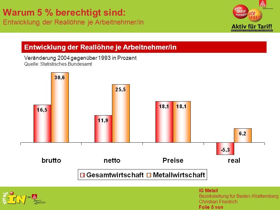 IG Metall Bezirksleitung für Baden-Württemberg Christian Friedrich Folie 5 von Warum 5 % berechtigt sind: Entwicklung der Reallöhne je Arbeitnehmer/in Entwicklung der Reallöhne je Arbeitnehmer/in Veränderung 2004 gegenüber 1993 in Prozent Quelle: Statistisches Bundesamt