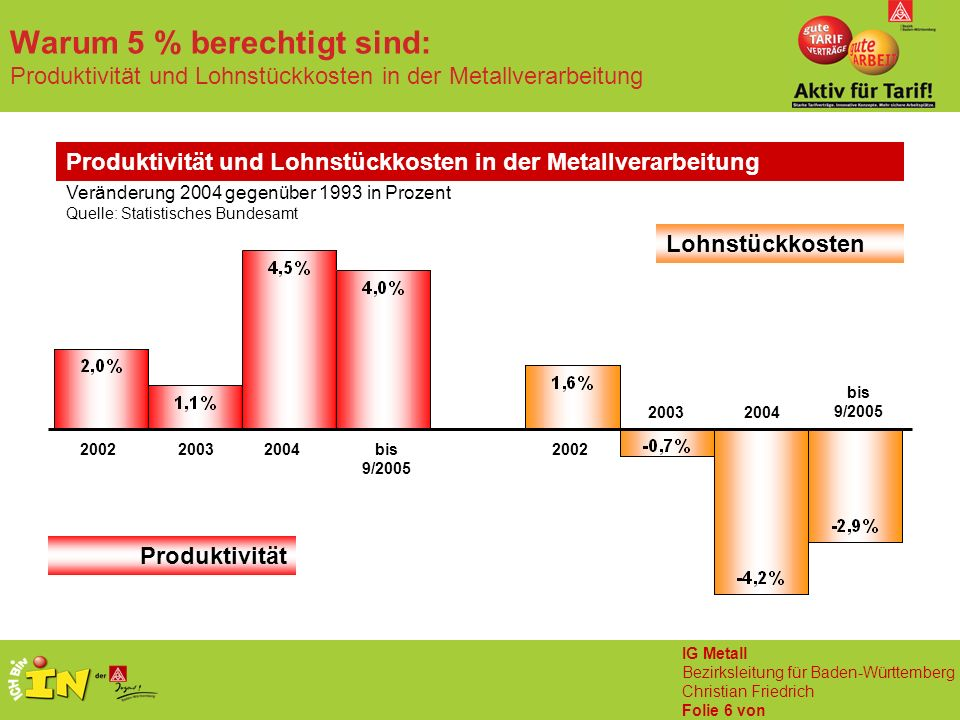 IG Metall Bezirksleitung für Baden-Württemberg Christian Friedrich Folie 6 von Warum 5 % berechtigt sind: Produktivität und Lohnstückkosten in der Metallverarbeitung Produktivität und Lohnstückkosten in der Metallverarbeitung bis 9/2005 200420032002 bis 9/200520042003 2002 Produktivität Lohnstückkosten Veränderung 2004 gegenüber 1993 in Prozent Quelle: Statistisches Bundesamt