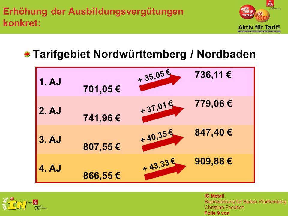IG Metall Bezirksleitung für Baden-Württemberg Christian Friedrich Folie 9 von Erhöhung der Ausbildungsvergütungen konkret: Tarifgebiet Nordwürttember