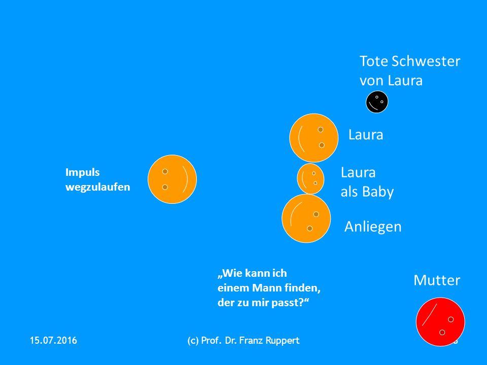 "15.07.2016(c) Prof. Dr. Franz Ruppert8 Anliegen Laura Mutter Laura als Baby Impuls wegzulaufen ""Wie kann ich einem Mann finden, der zu mir passt?"" Tot"