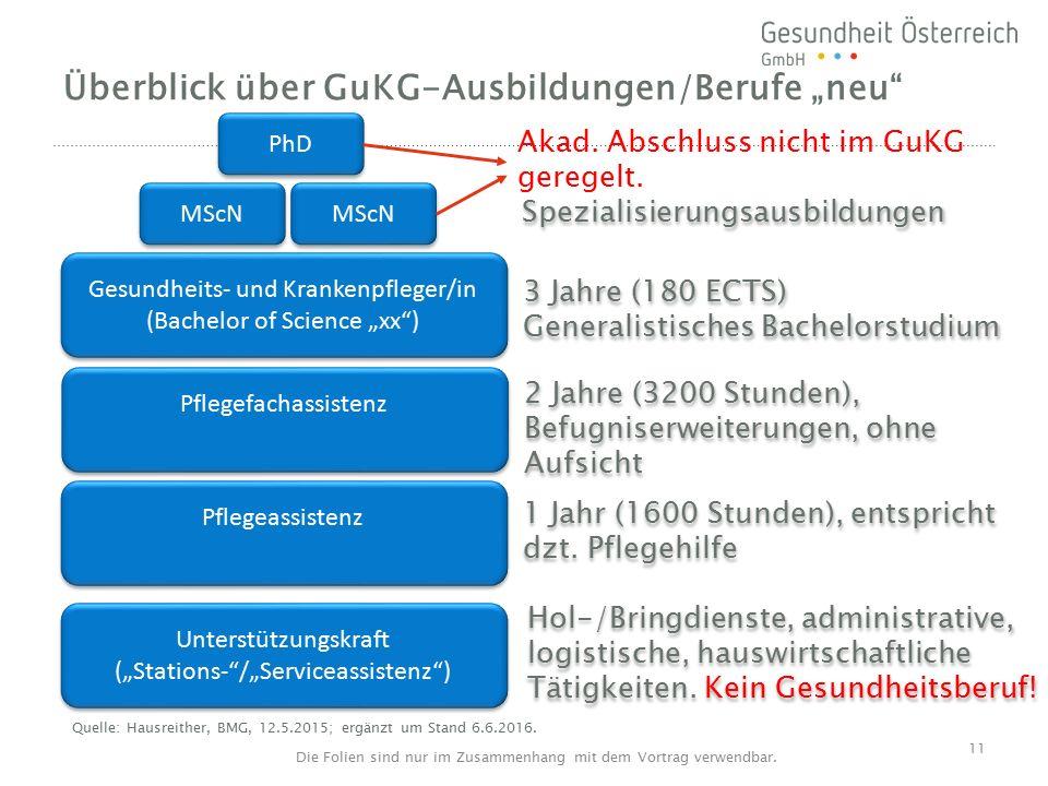 """Überblick über GuKG-Ausbildungen/Berufe """"neu Pflegeassistenz 1 Jahr (1600 Stunden), entspricht dzt."""