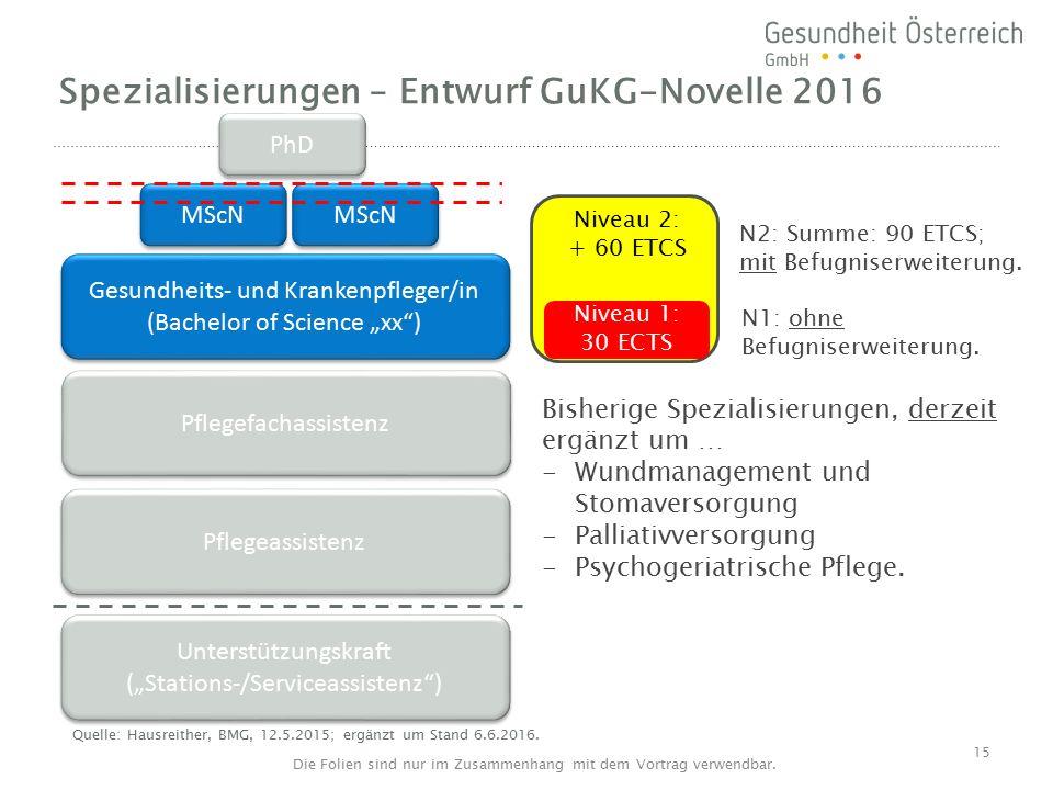 Niveau 3 Niveau 2: + 60 ETCS N2: Summe: 90 ETCS; mit Befugniserweiterung.