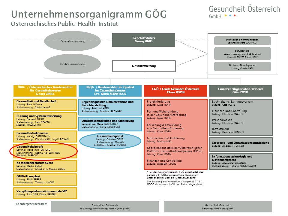 * Für den Geschäftsbereich FGÖ entscheidet das gemäß § 11 GÖGG eingerichtete Kuratorium unter anderem über die Mittelverwendung.