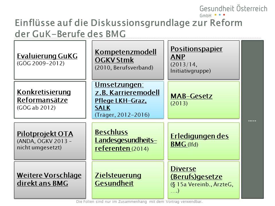 Einflüsse auf die Diskussionsgrundlage zur Reform der GuK-Berufe des BMG Evaluierung GuKG (GÖG 2009-2012) Kompetenzmodell ÖGKV Stmk (2010, Berufsverband) Kompetenzmodell ÖGKV Stmk (2010, Berufsverband) Positionspapier ANP (2013/14, Initiativgruppe) Positionspapier ANP (2013/14, Initiativgruppe) Konkretisierung Reformansätze (GÖG ab 2012) Umsetzungen: z.B.