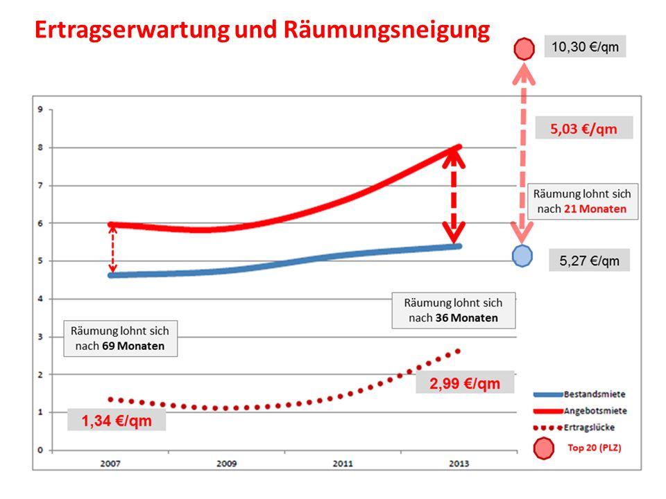 """85.000 Bedarfsgemeinschaften (28 Prozent) zahlen Mieten über den Bemessungsgrenzen der KdU Überhöhte Kosten werden faktisch nicht übernommen (Rückgang von 206 (2010) auf 43 (2013) """"Trägerwechsel dokumentieren die begonnene Verdrängung an den Stadtrand HUMBOLDT-UNIVERSITÄT ZU BERLIN KULTUR-, SOZIAL- UND BILDUNGSWISSENSCHAFTLICHE FAKULTÄT Stadt- und Regionalsoziologie _________________________________________________________________ ______________________________________________________________________________________________________________ Zwangsräumungen und die Krise des Hilfesystems in Berlin Zwangsräumungen und Wohnungsmarkt Staatliche Ko-Produktion der Verdrängung"""